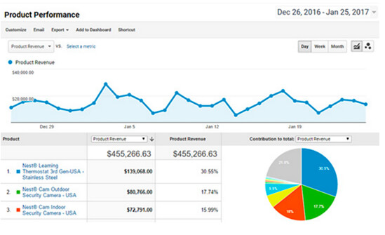 Product Performance for Google Analytics