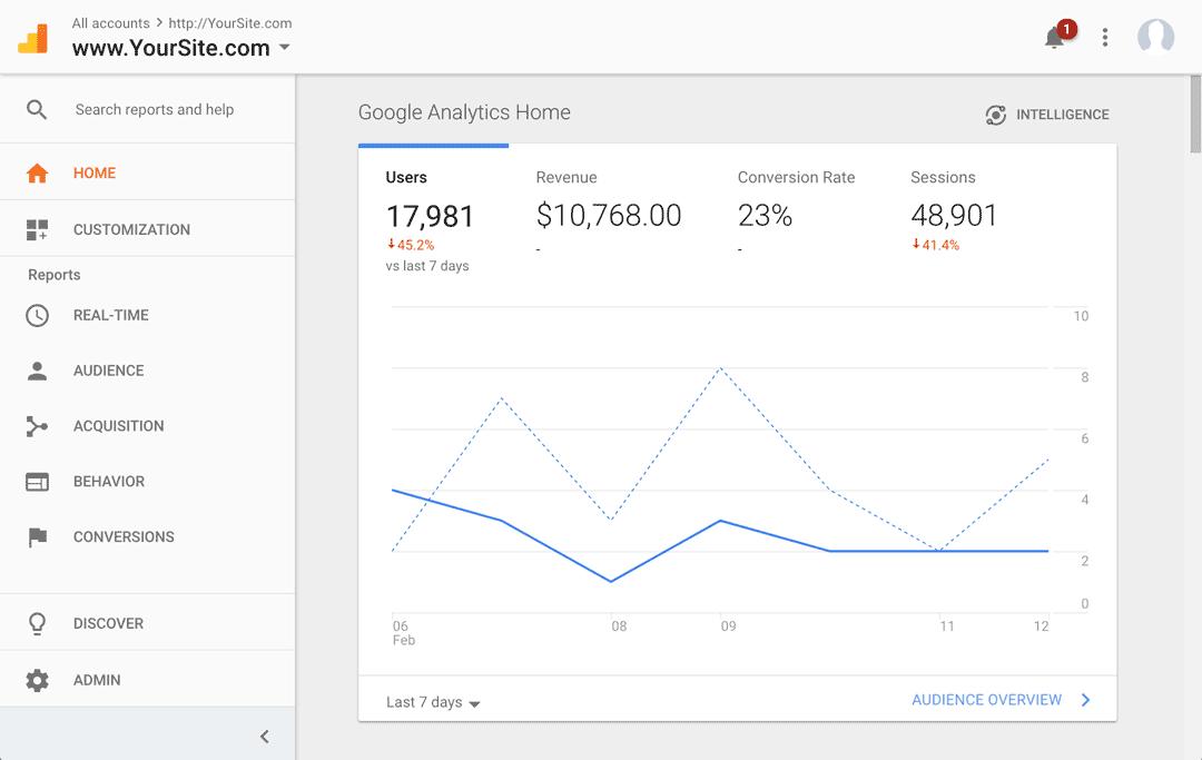 Your site Google Analytics