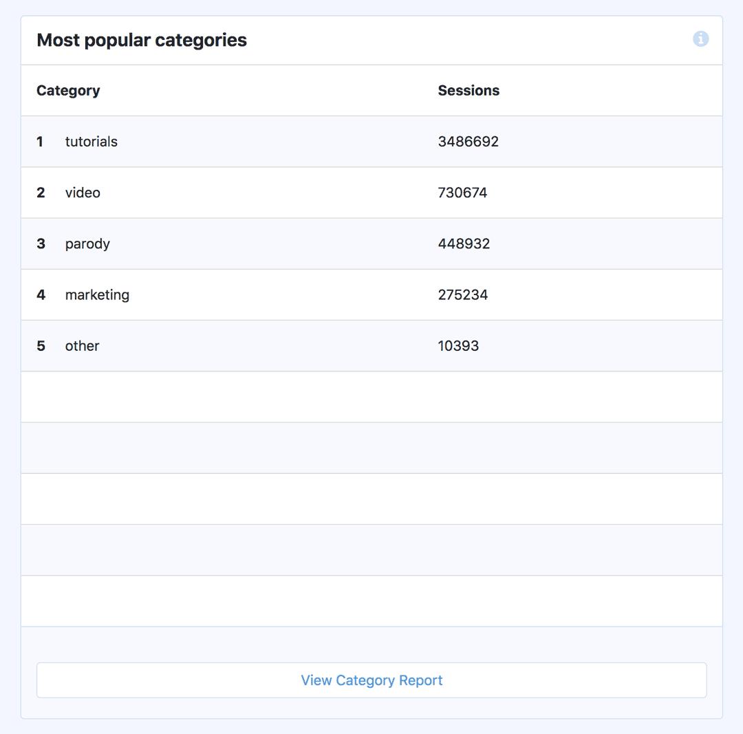 Most Popular Categories - Custom Dimensions Report - MonsterInsights